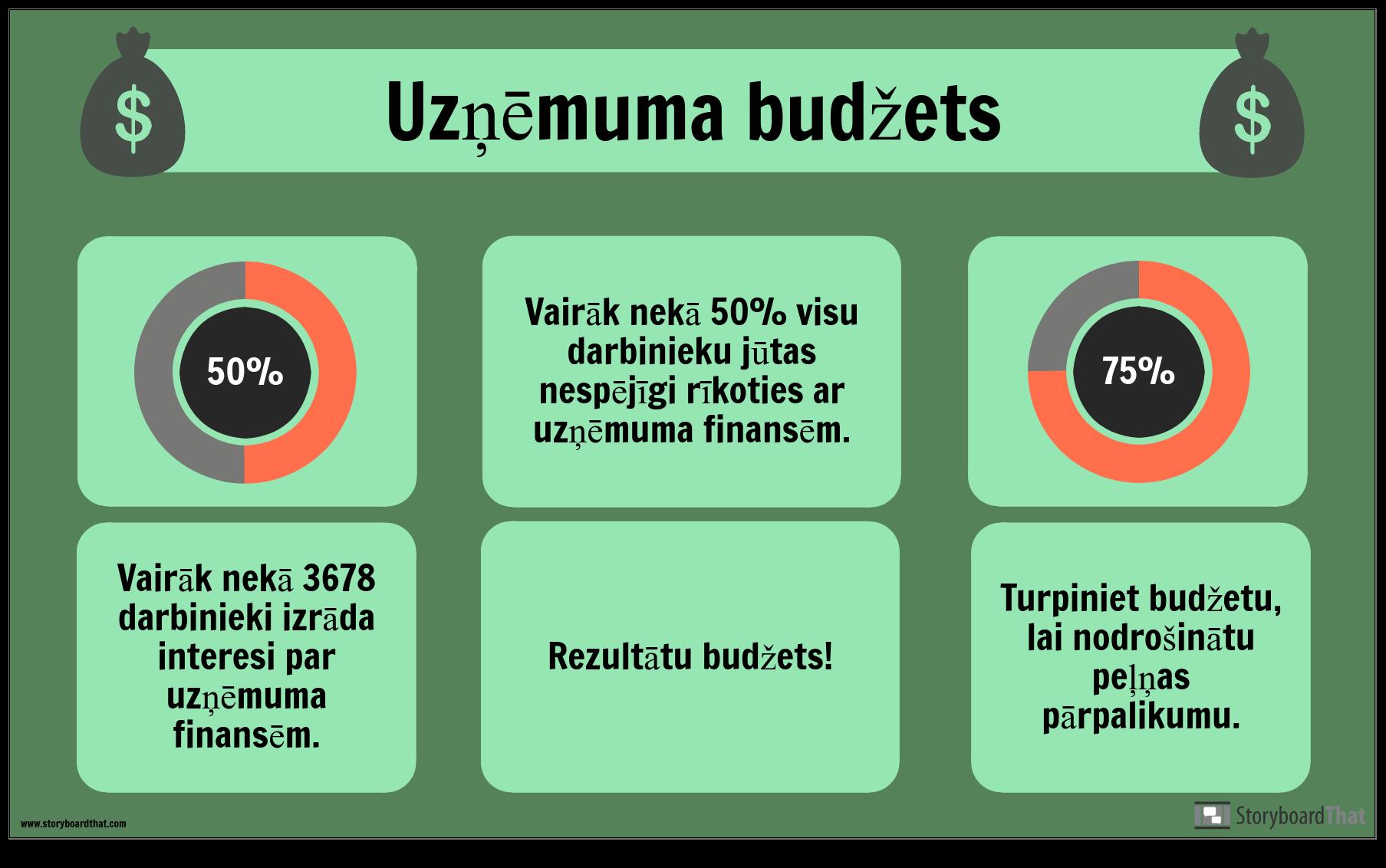Budžeta Piemērs