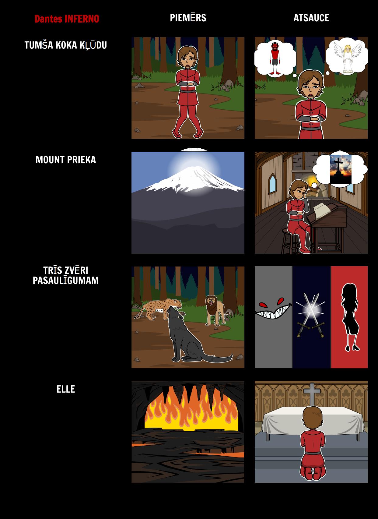 Dantes Inferno - Atzīstot Alegoriskā