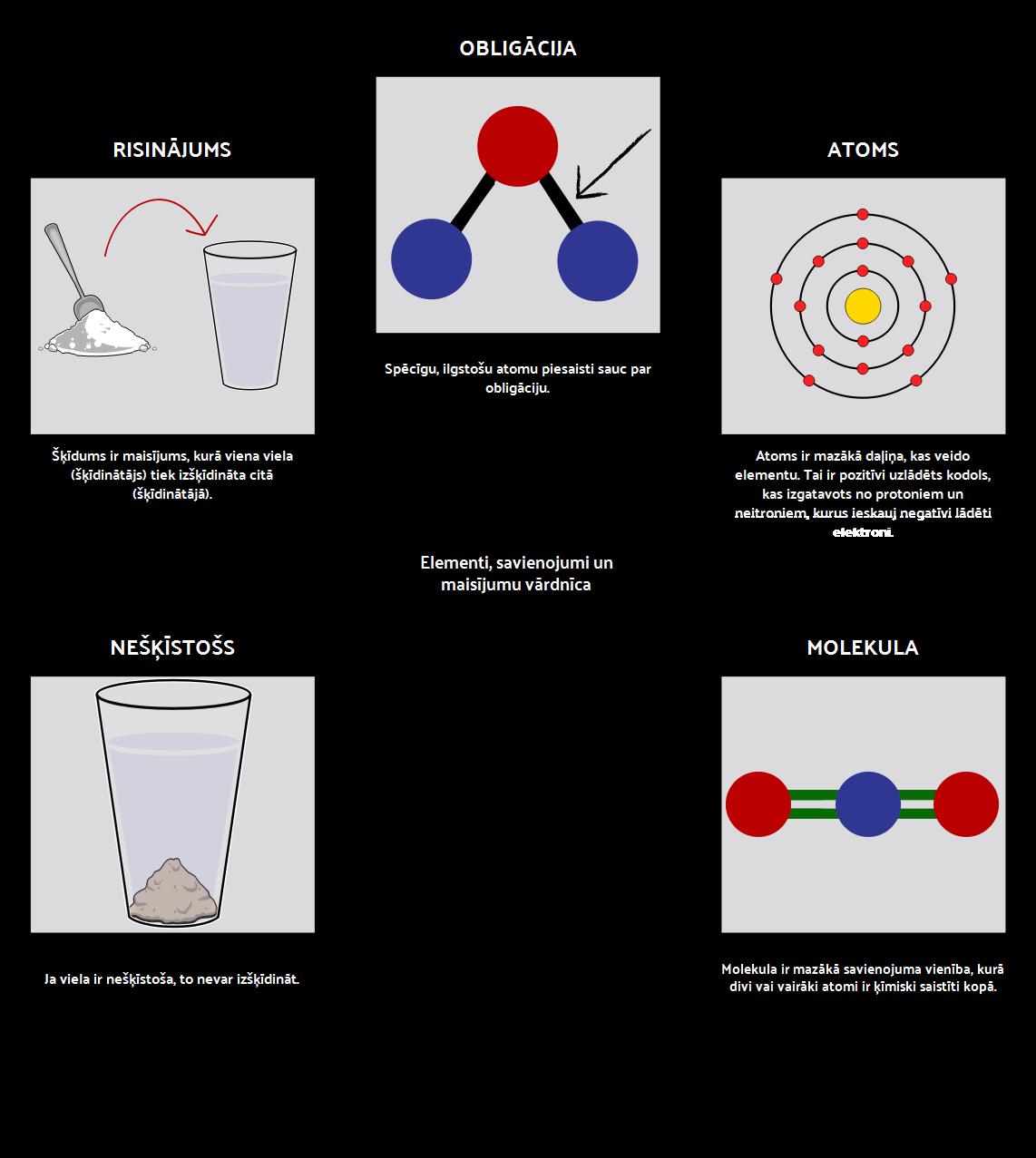 Elementi, Savienojumi un Maisījumi Vārdnīca