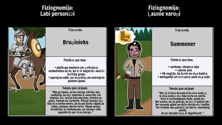 Fiziognomija Canterbury Tales: The Knight vs The Summoner