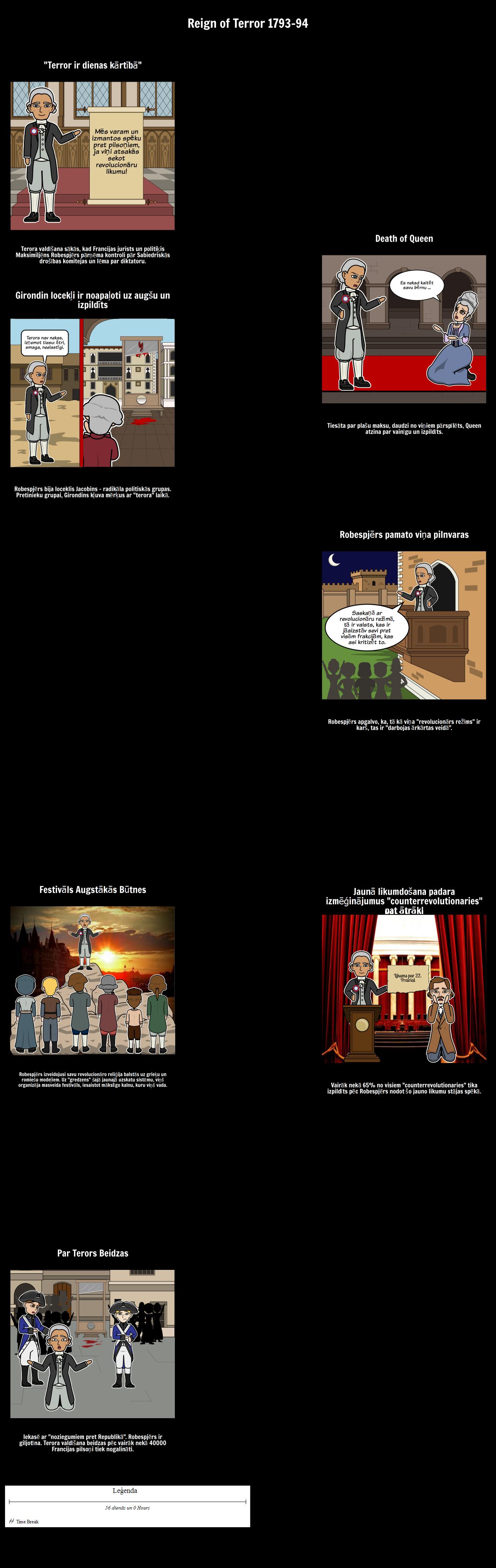Franču Revolūcija - Valdīt Terora Timeline