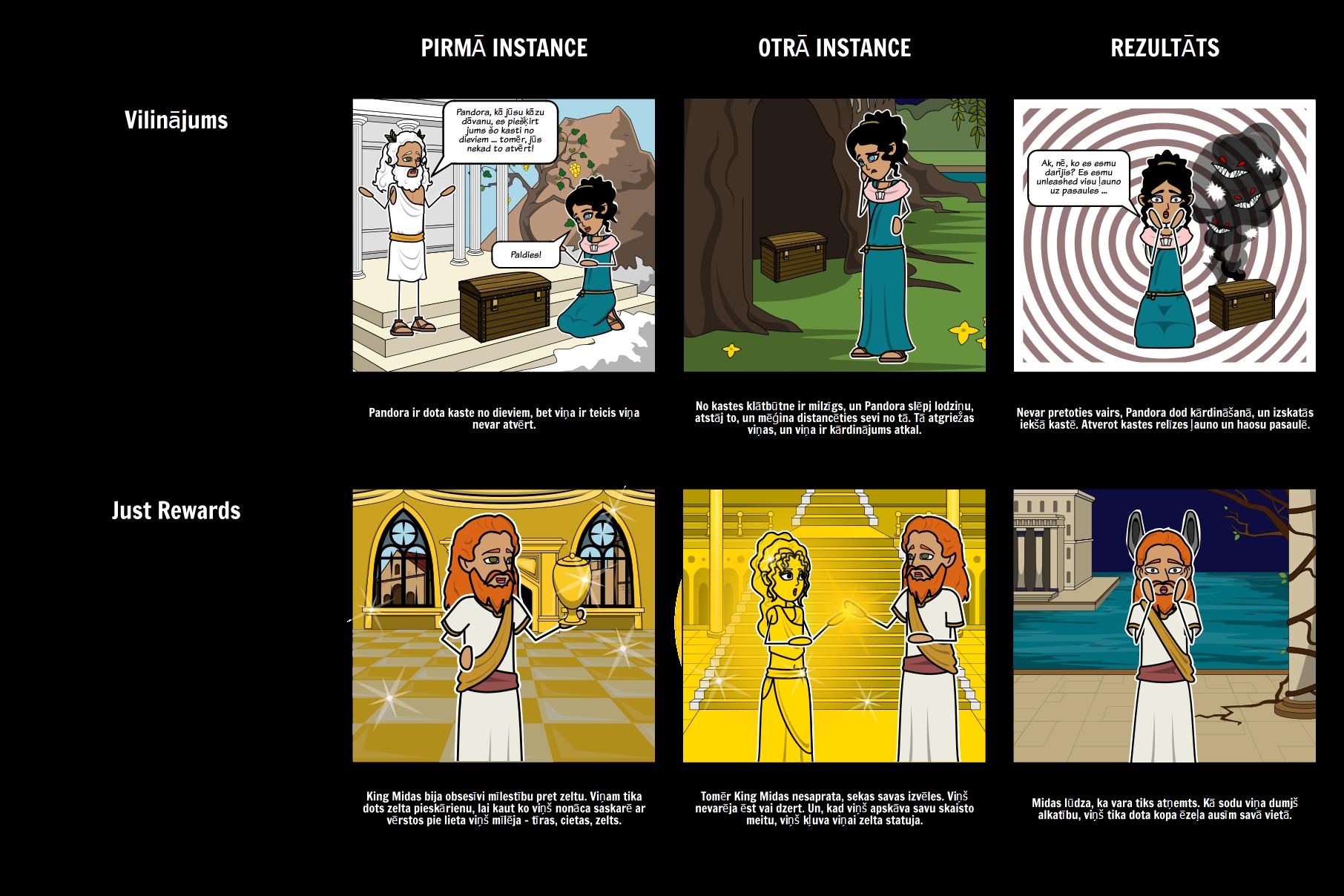 Grieķu Mitoloģija - Pandoras Lādi Tēmas