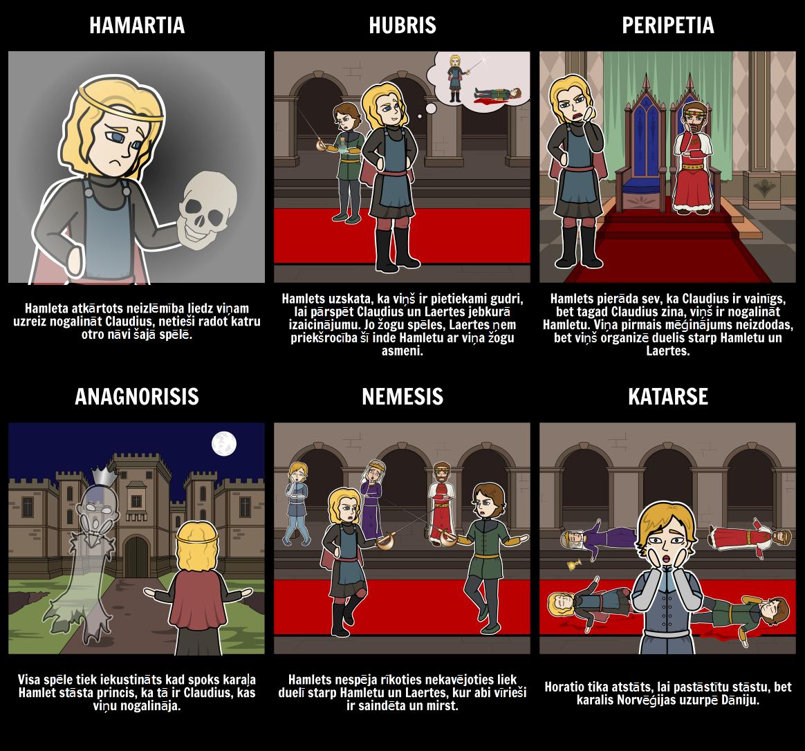 Hamlet Traģisks Varonis