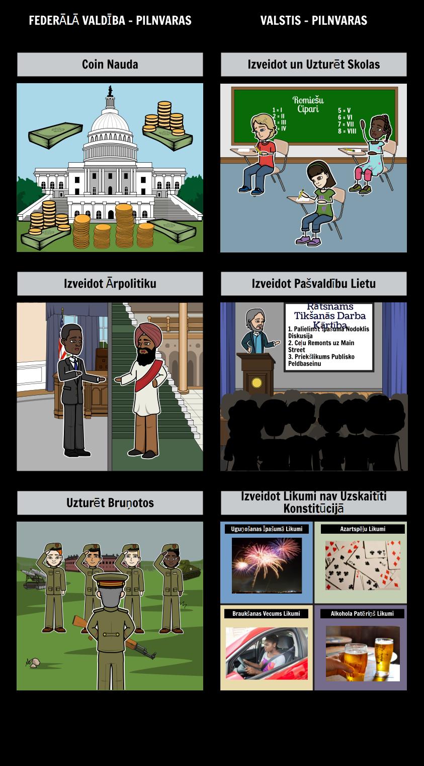 Ievads Valdība - Federālisms