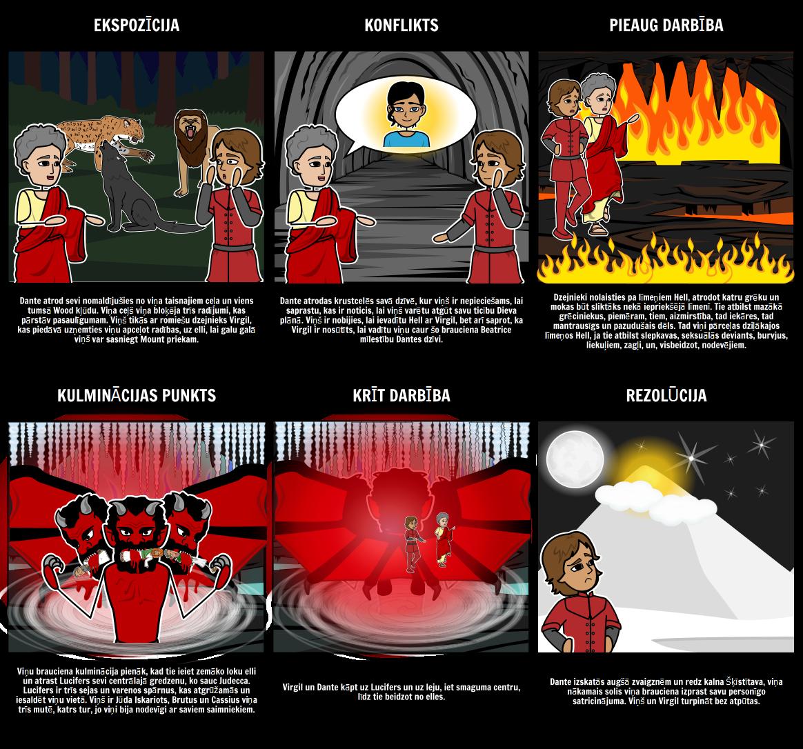 Inferno - Uzzīmē Diagramma