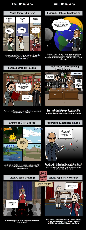 Kā radās Zinātniskā revolūcija iedvesmo apgaismību?