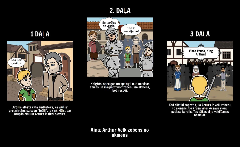 King Arthur - Scene Analīze
