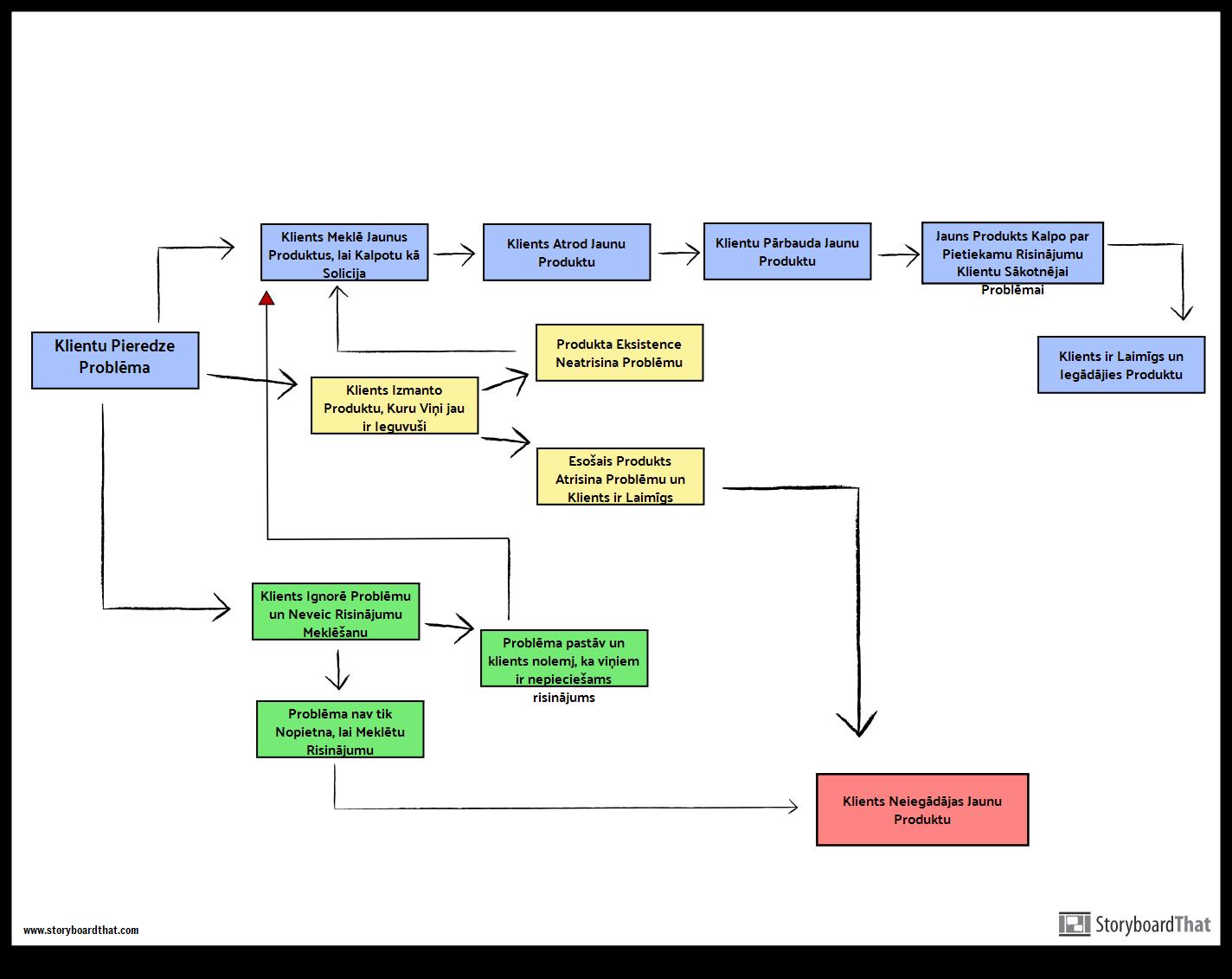Klientu Braucienu Kartes Plāna Shēma