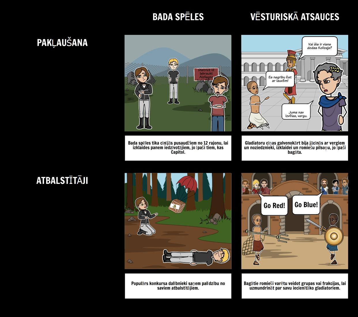 Mācību Bada Spēles - Salīdzinājumā ar Vēstures