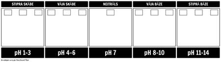 pH Scale Template