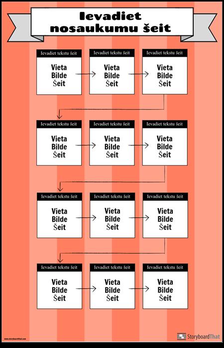 Plūsmas Diagrammas Plakāts