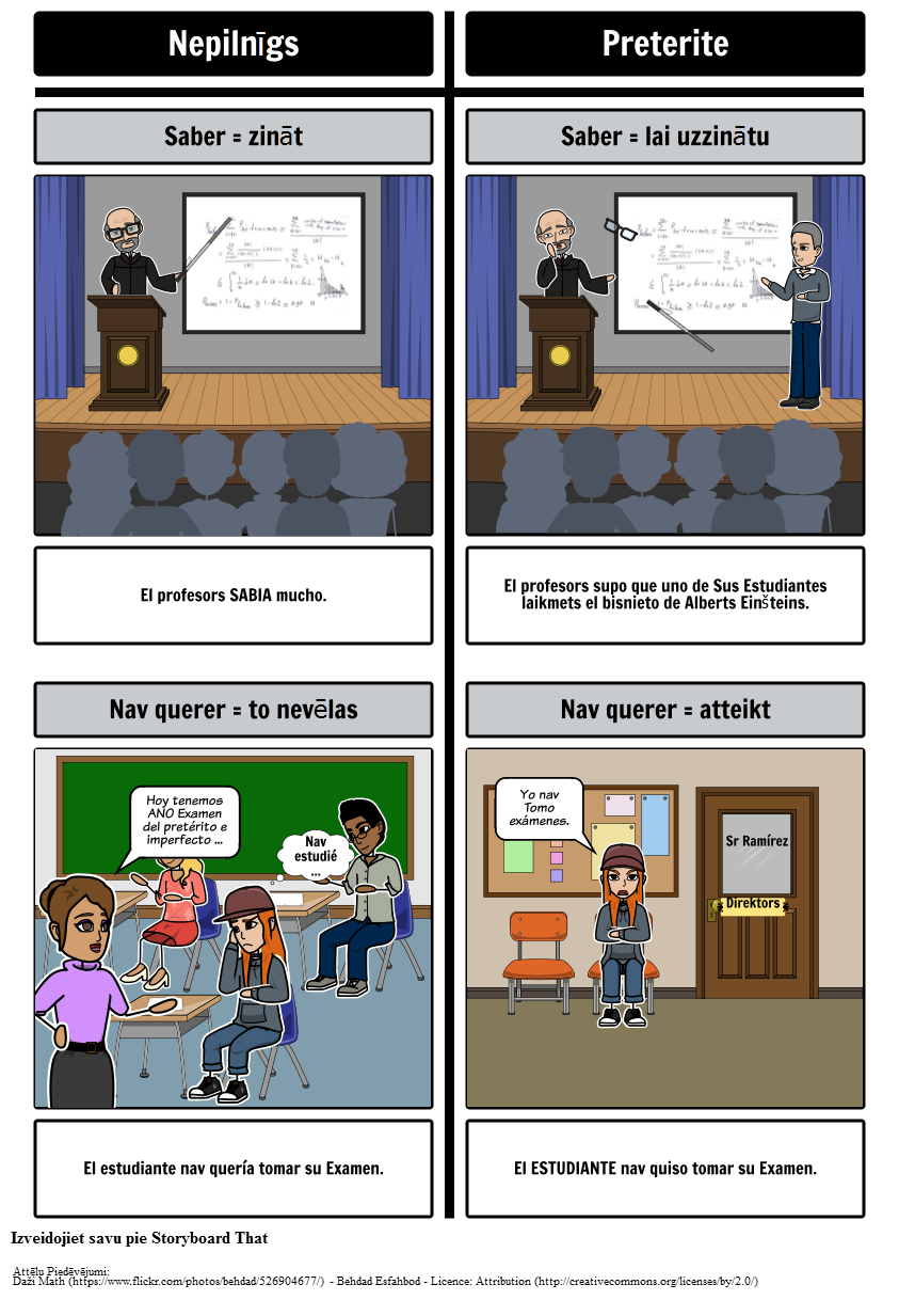 Preterite vs Nepilnīga - Jēdziens Mainītāji