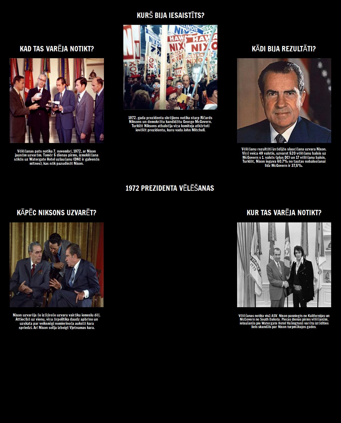 Prezidentūra ir Ričards Niksons - 5 Ws 1972. gada vēlēšanām
