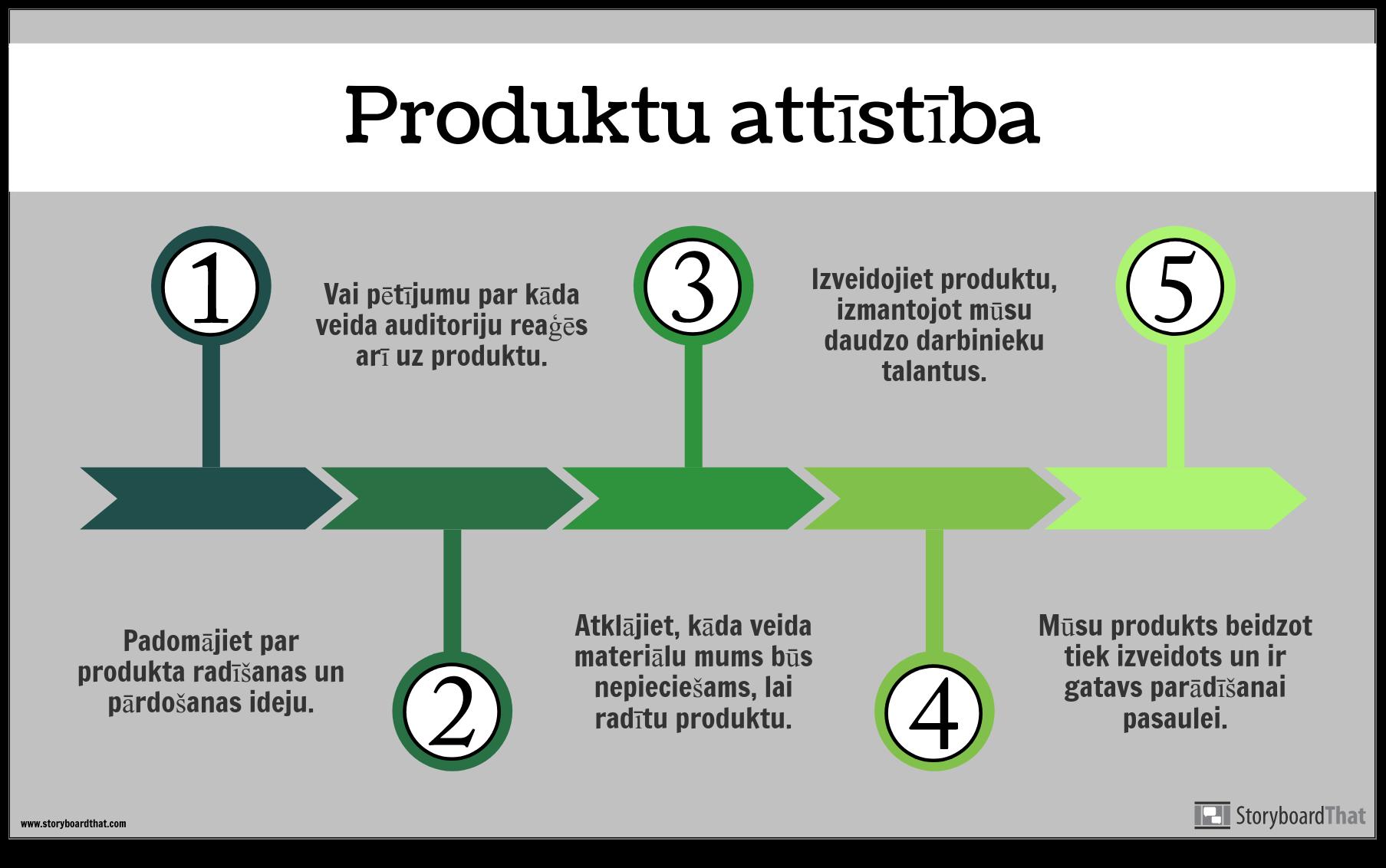 Produkta Dev Informācijas Piemērs