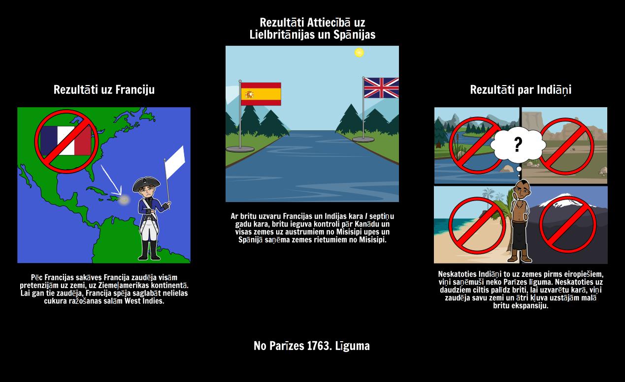 Rezultāti The Parīzes Līguma