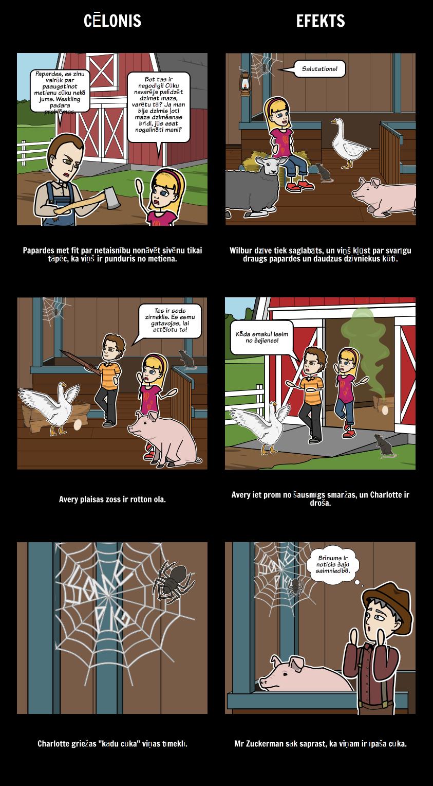 Šarlotes Web - Cēlonis un Sekas