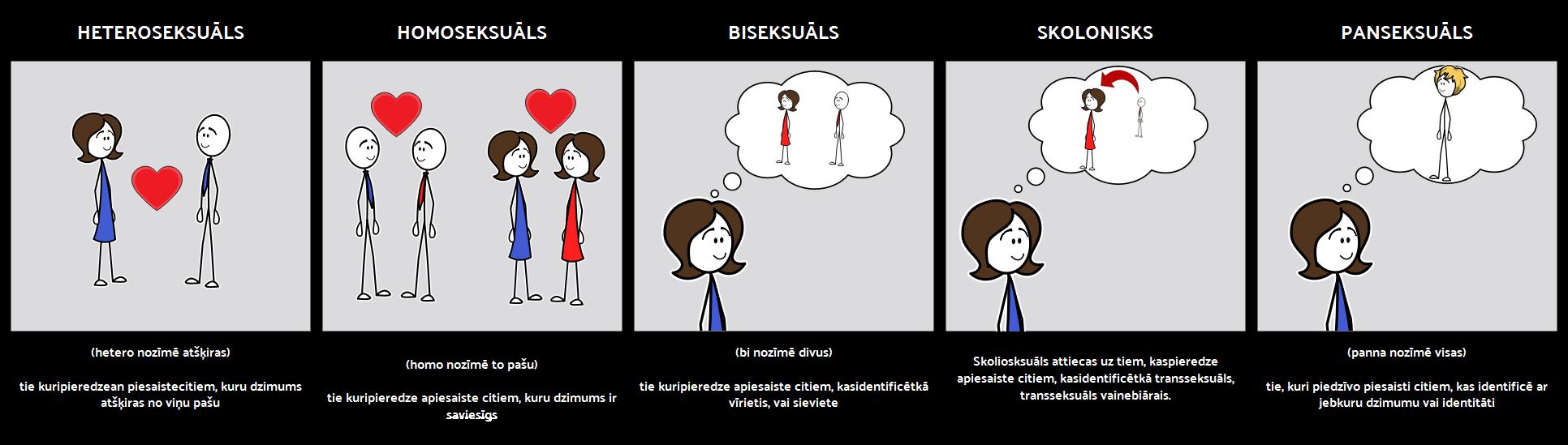 Seksualitātes Terminoloģija