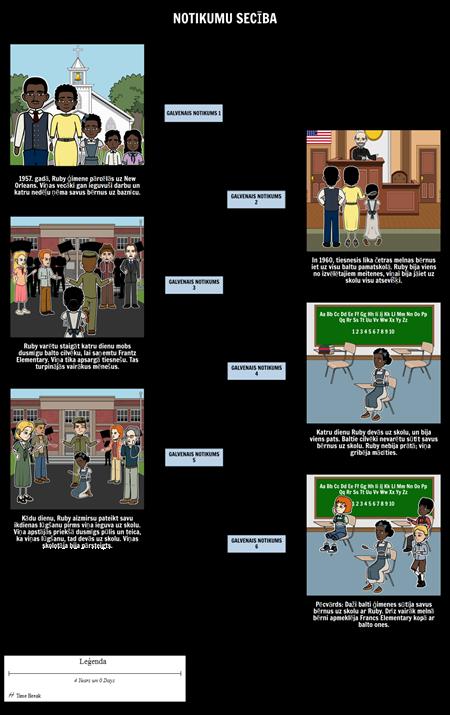 Stāsts par Ruby Bridges Timeline
