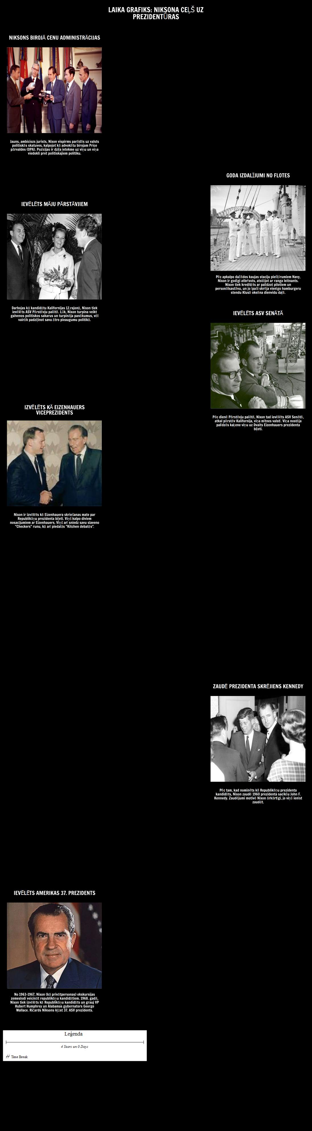 Timeline - Nixon ir Ceļš uz Prezidentūras