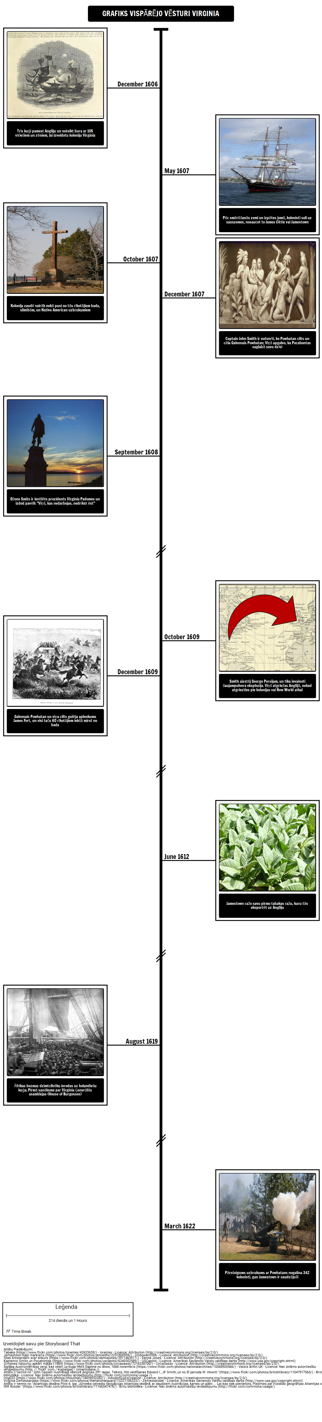 Timeline Vispārējās Vēstures Virginia