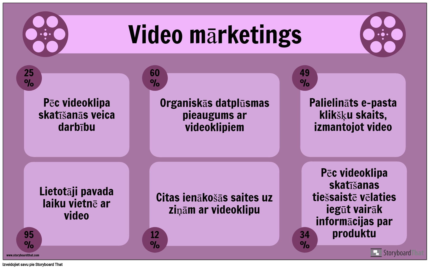 Video Mārketinga Piemērs