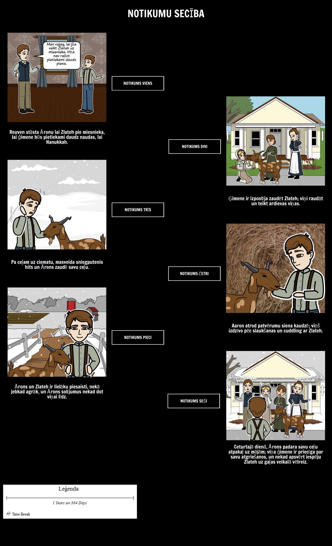 Zlateh Kaza - Sequence