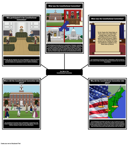 5Ws of The Constitutional Convention
