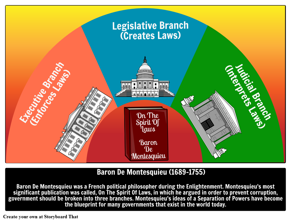 montesquieu theory of separation of powers