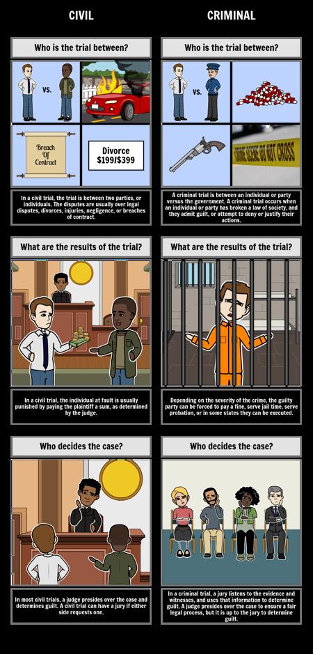 Civil vs. Criminal Trials