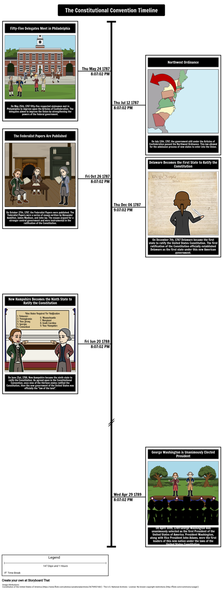 Constitutional Convention Timeline