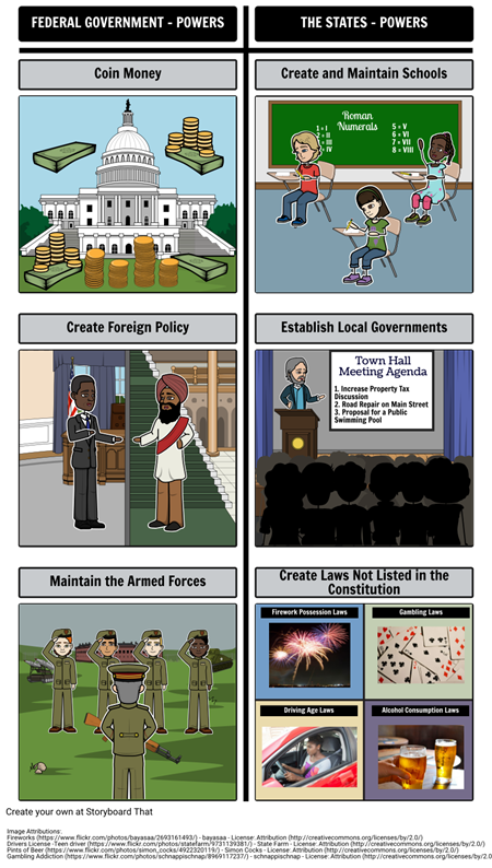 Introduction to Government - Federalism