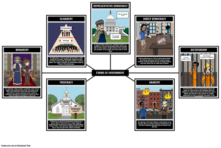 Intro to Government - Forms of Government