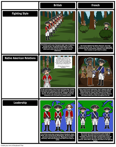 French and Indian War French vs British