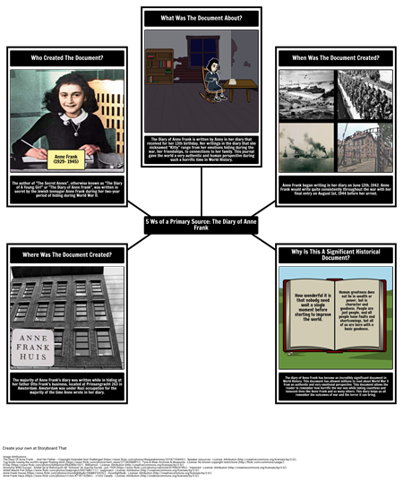 Primary Source 5Ws: The Diary of Anne Frank