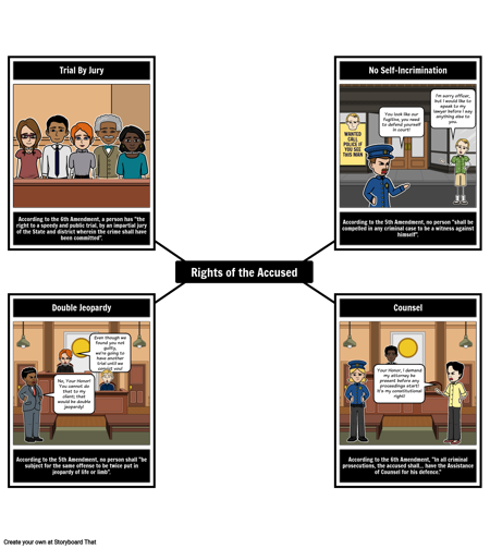 The Bill of Rights - Rights of the Accused