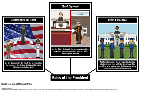 multiple roles of the president american Quiz & worksheet - roles of president & congress lesson on roles of president & congress in foreign policy respective roles of congress and the president.