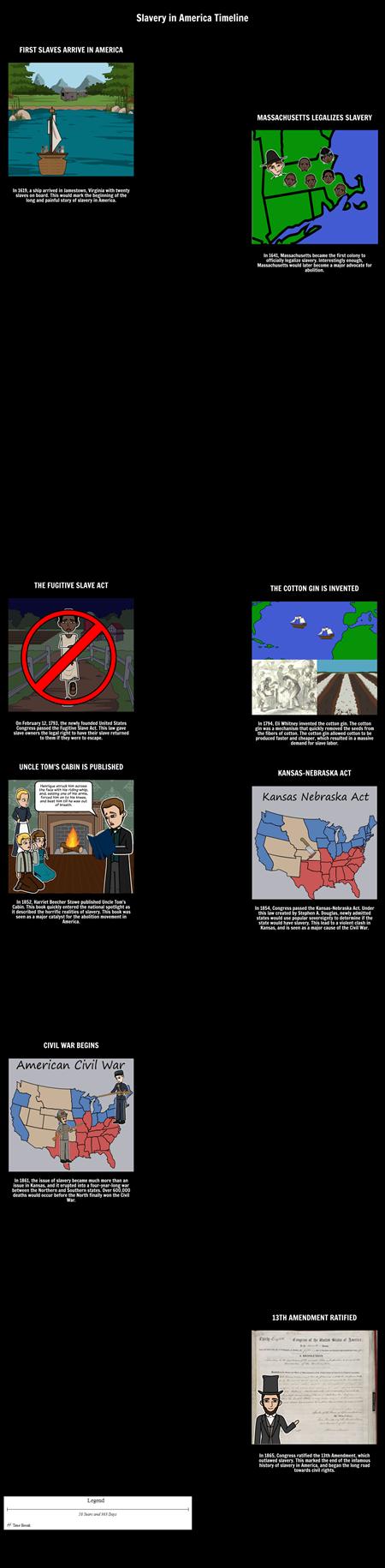 Slavery in America Timeline