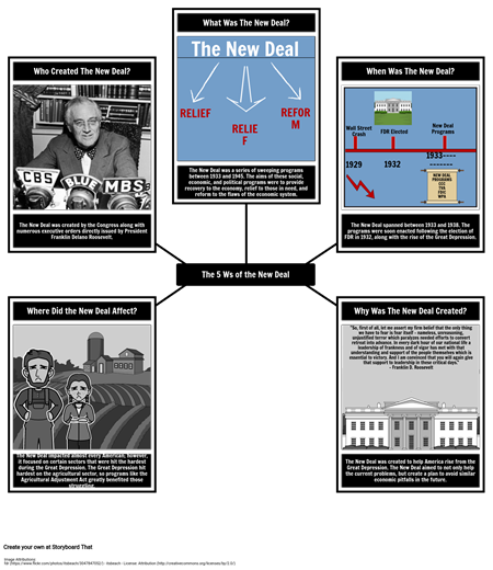The New Deal 5 Ws
