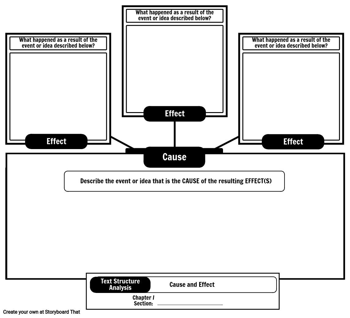 informational text structures | informational text graphic organizer