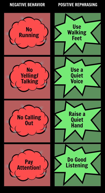 Reminder Boards - Negative/ Positive Phrases
