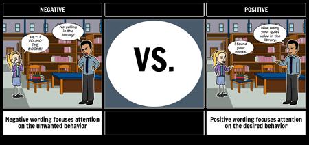 Negative vs Positive Wording