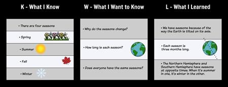 KWL Chart Example - Seasons