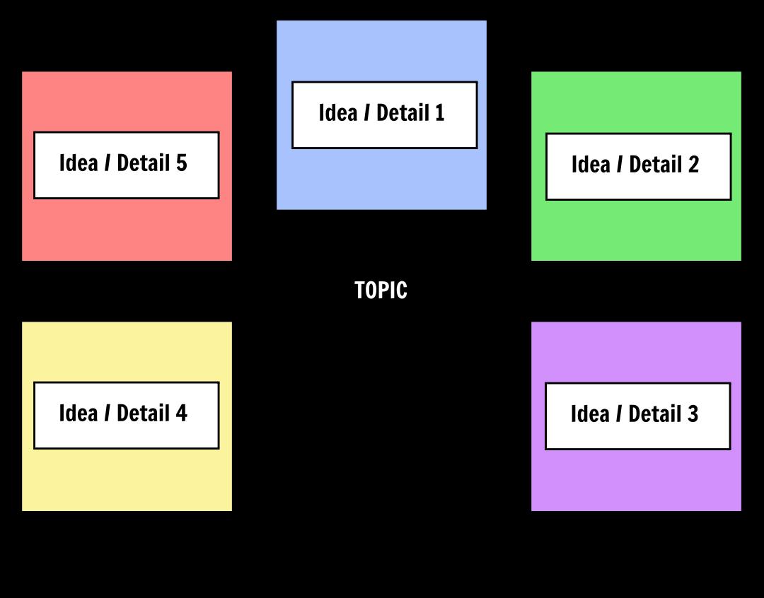 Spider Map Graphic Organizer Web Organizer