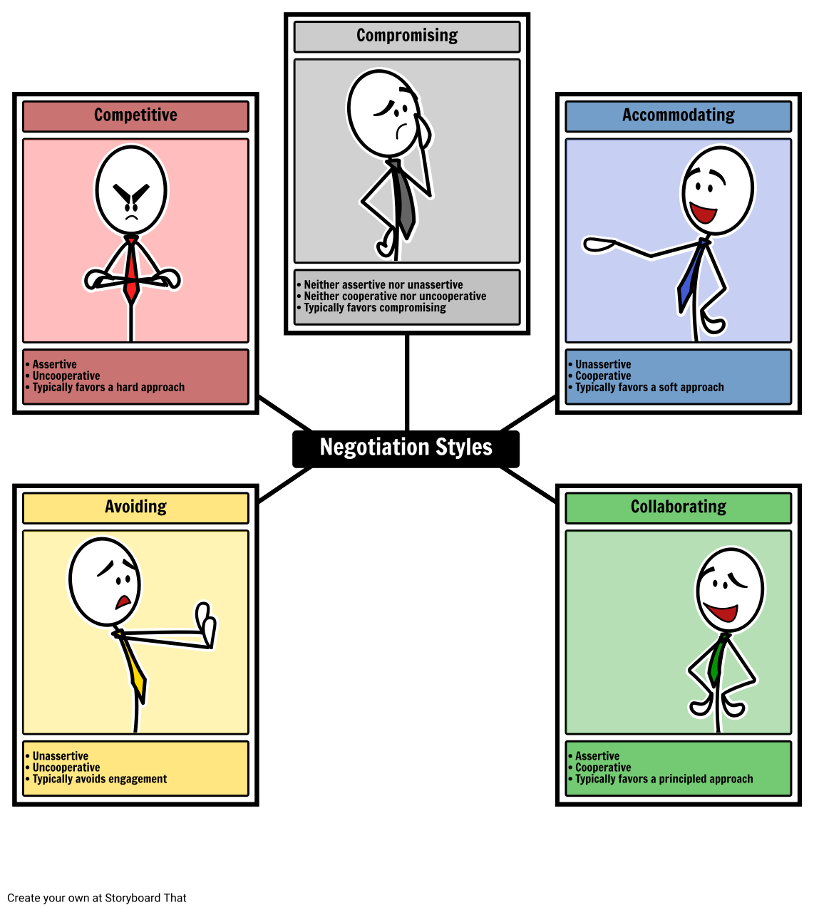 Negotiation Styles