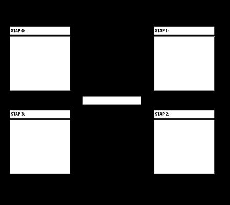 4 Stappen Cyclusdiagram