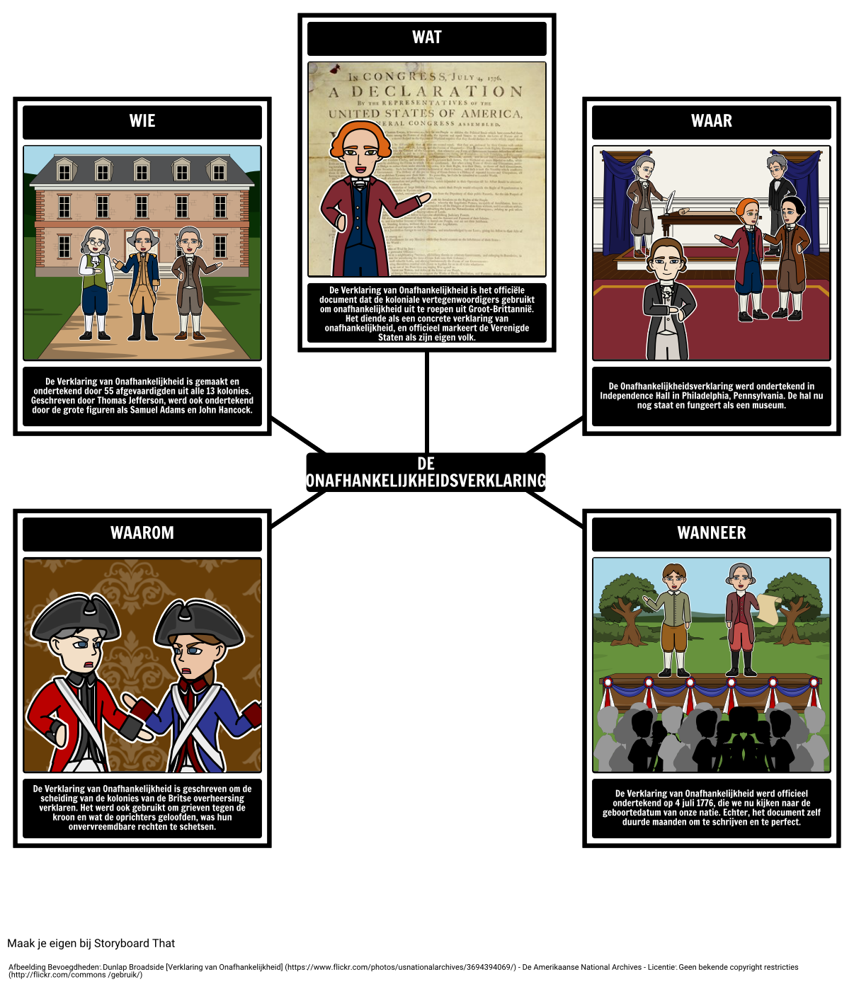 5 Ws van de Verklaring van Onafhankelijkheid