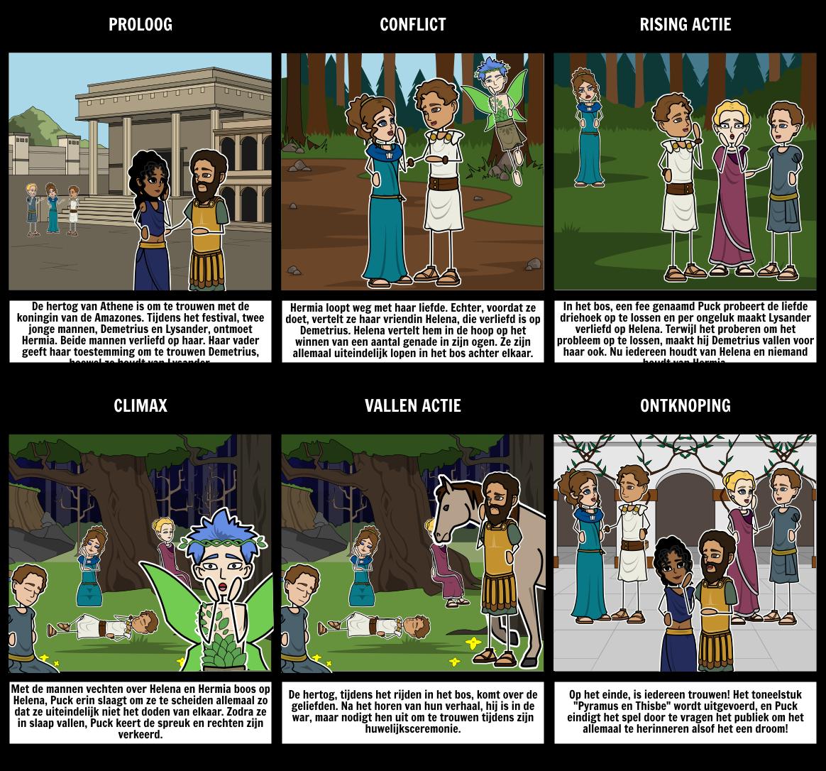 A Midsummer Night's Dream - Vijf Act Diagram