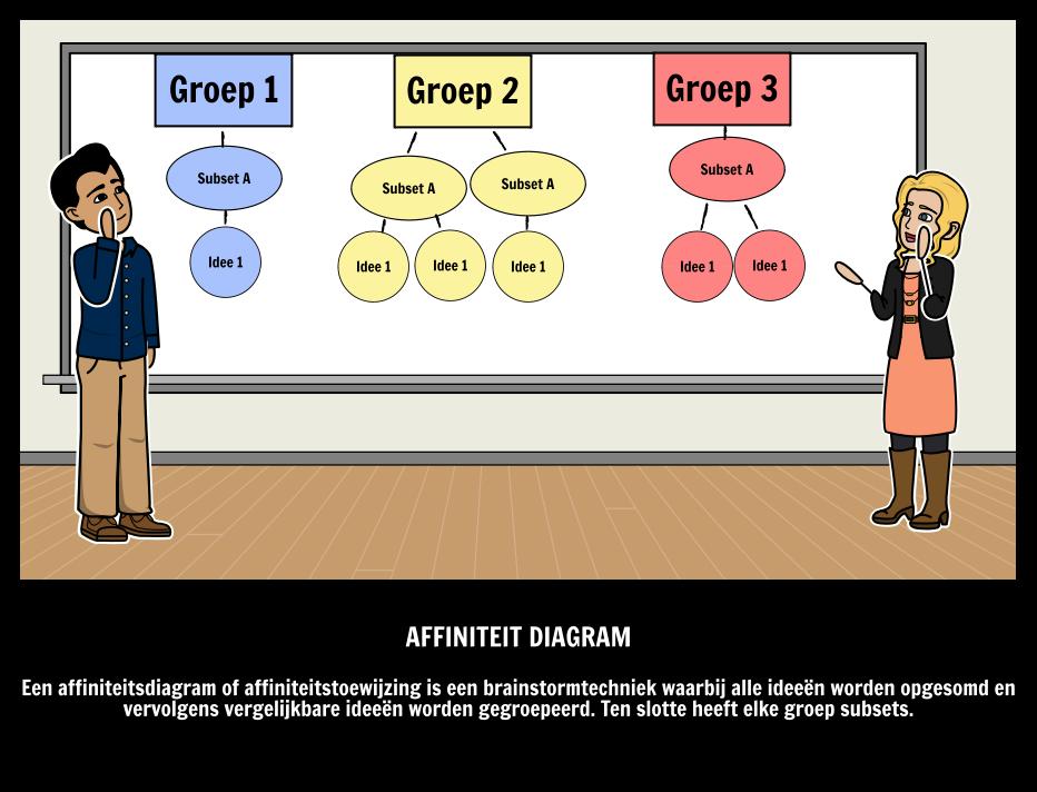 Affiniteit Diagram