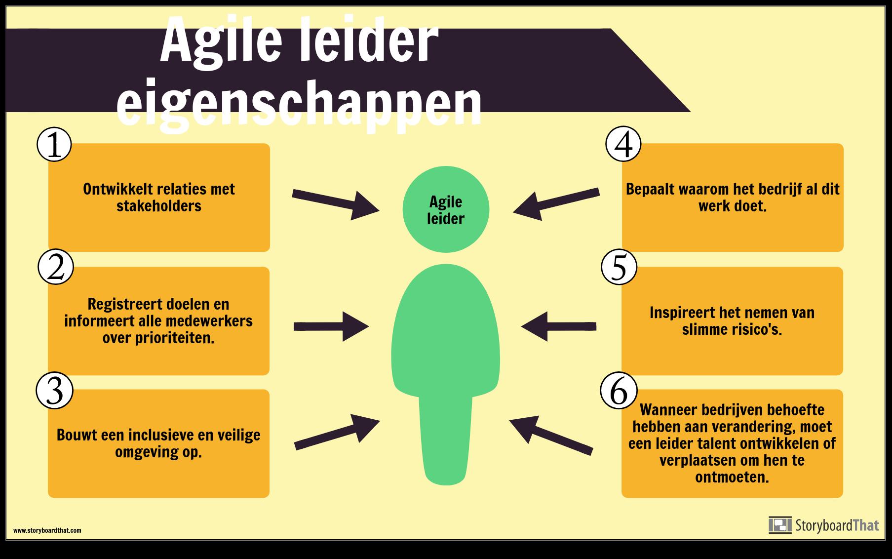 Agile Voorbeeld
