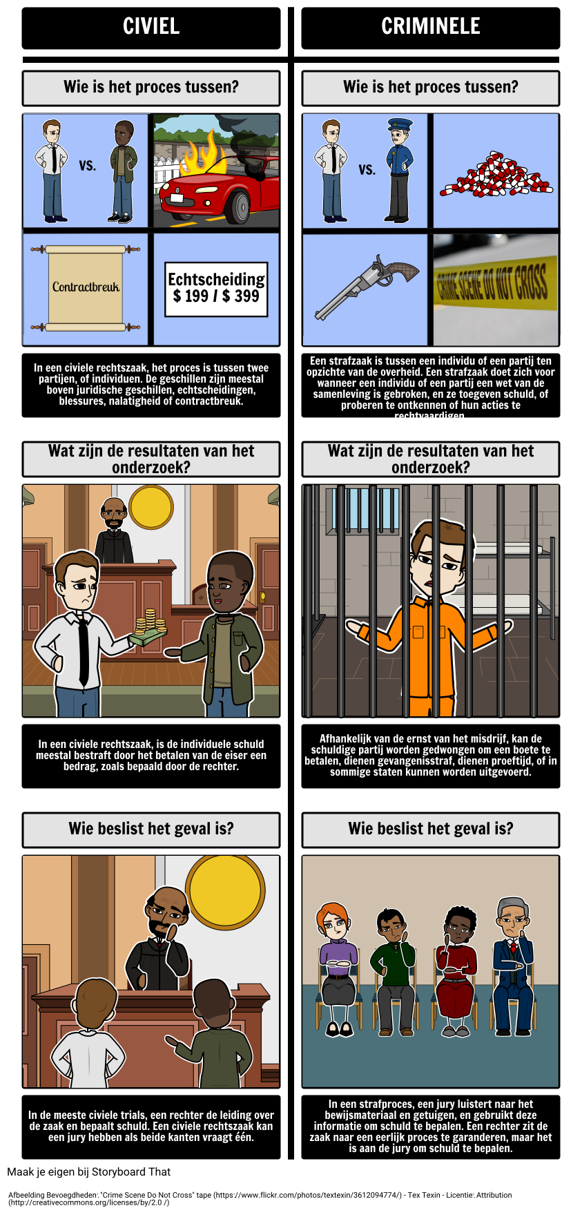 Civil vs. Criminal Trials